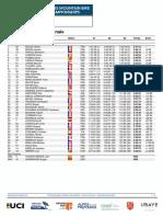 Campionato Del Mondo DH Master 2021