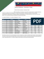 Top Servicios Financieros Twitter Marzo 2011