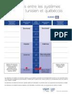 equivalences_entre_les_systemes_deducation_tunisien_et_quebecois