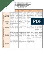 Rúbrica de calificación guías virtuales 9° 2021