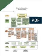 ESTRUCTURA-ORGANIZACIONAL-MINISTERIO-DE-LA-PRESIDENCIA-OFICIAL