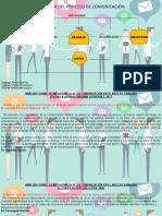 esquema de comunicacion Universidad