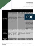 Tabla comparativa Escritos de la etapa intermedia del proceso penal