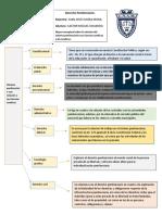 Mapa conceptual sobre la relación del sistema penitenciario con Ciencias Jurídicas y No Jurídicas