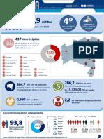Infográfico Resumo Da Bahia