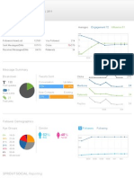 SproutSocial Social Media Dashboard Report - Twitter Activity for CHCHconcert account