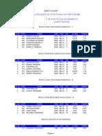 Result a Dos Gp Campo Maior - 2-4-11