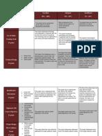 Davis-Final Project Assessment Rubric