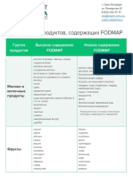 colit diet fodmap-products table expert-gepatolog.ru