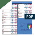 Limiti Test Atletici SS 2021-22