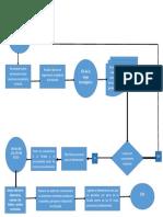Diagrama de Flujo - Procedimiento de Allanamiento PDF