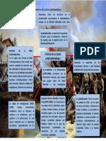 MAPA CONCEPTUAL SOBRE LA EDAD CONTEMPORÁNEA