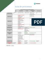 Transferência de processos PMBOK 5