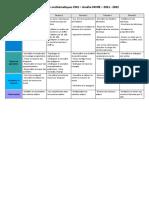 Programmation maths CM1 2021-2022