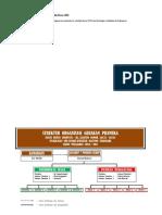 Struktur organisasi gudep sd68