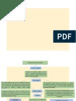 Mapa conceptual- Formacion del Istmo