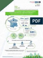 Infographie - barometre des villes marchables 2021