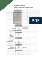 Flujograma para la obtencion de harina de maca gelatinizada