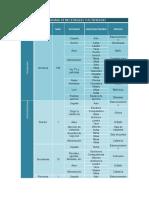Programa de necesidades, programa arquitectónico, tabla de zonificación