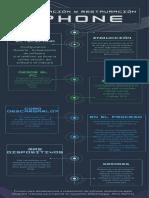 Infografia restauración y actualización iPhone