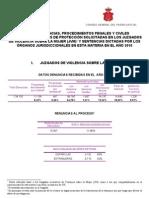2010 ANUAL Datos Observatorio de Violencia