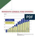 MN General Fund Spending