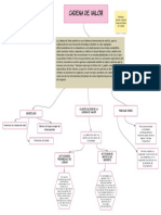 Mapa Conceptual Cadena de Valor