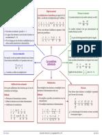 les-nombres-rationnels-schema-resume