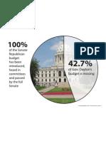 Senate vs Dayton Chart