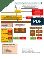 7- Algorithme Diagnostic HTA Finale