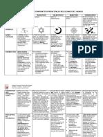 1. Documento_CUADRO COMPARATIVO DE LAS PRINCIPALES RELIGIONES DEL MUNDO (REV_AFC)
