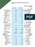 Neraca & laporan Laba Rugi PT Gudang Garam Tbk 2017 - 2018