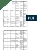 itto spreadsheet