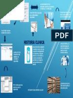 Infografia de La Historia Clinica