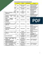 Références BTP & Ingénierie