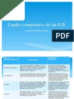 Cuadro Comparativo de Las Ecuaciones Diferenciales