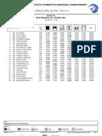 All-Around Final Men Results