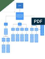 L - Mapa conceptual