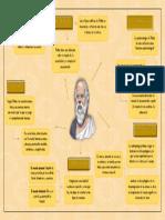 Ambitos de Platón