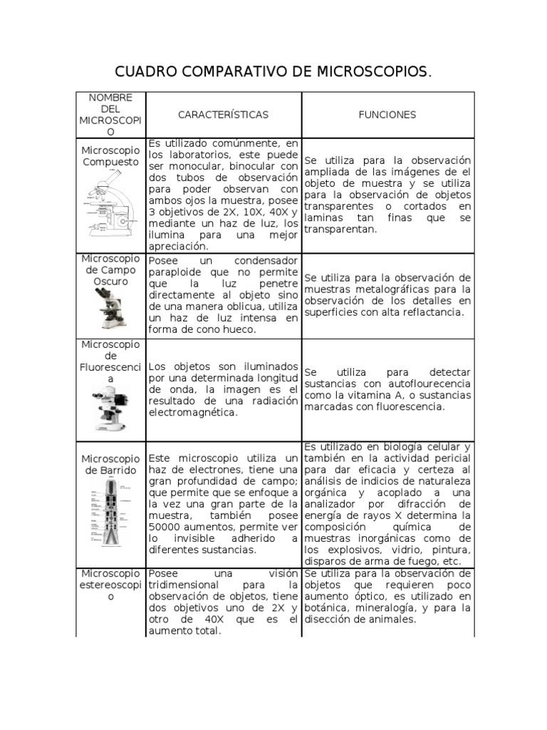 Cuadro Comparativo De Microscopios