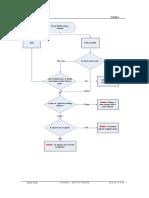 Antenna Solution Flow Chart