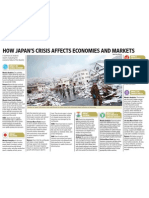 Japan Crisis Global Impact