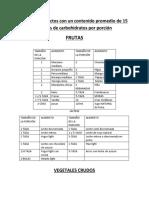 Lista de productos con un contenido promedio de 15 gramos de carbohidratos por porción