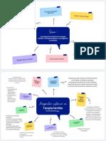 Colorido Mapa Conceptual Lluvia de Ideas