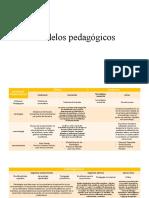 Modelos pedagógicos CARACTERIZACIÓN