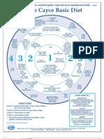 cayce diet wheel
