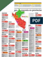 Gana Perú logra mayoría en provincias