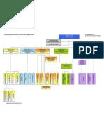 Curs 6 Fig 1 - organigrama MMPS
