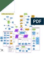 212352486 MOOC GdP Exemple de Carte Conceptuelle