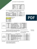 RAB analisa Modern Pekerjaan pengecoran dan pengadukan